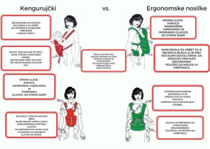 ergonomska in neergonomska nosilka